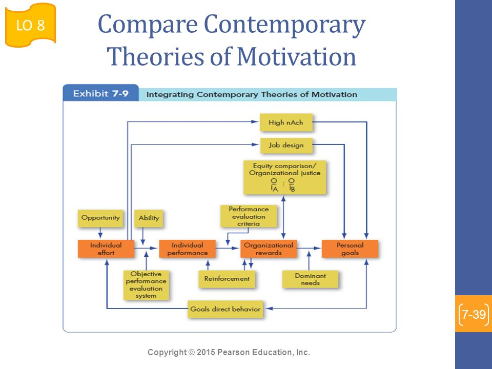 motivation and contemporary theory of motivation Taylor's theory of scientifc management frederick taylor's theory of motivation states that most workers are motivated solely by the pay they receive for.