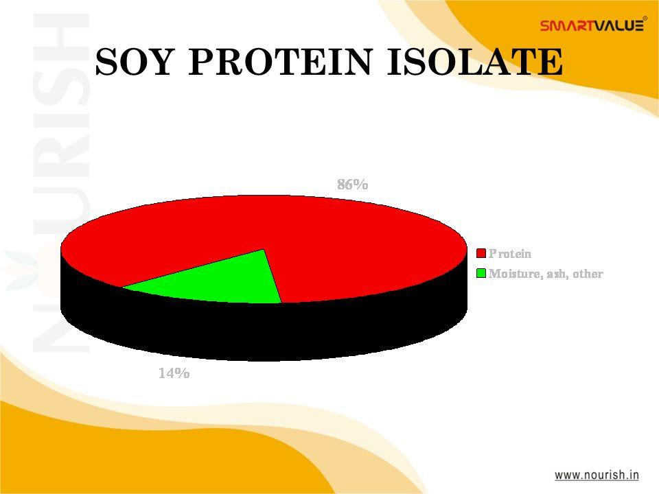 SOY PROTEIN ISOLATE www.nourish.in www.nourish.in