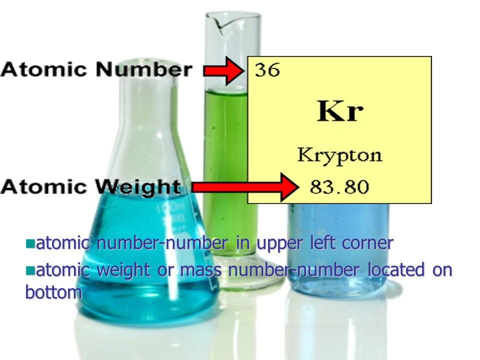 atomic number-number in upper left corner