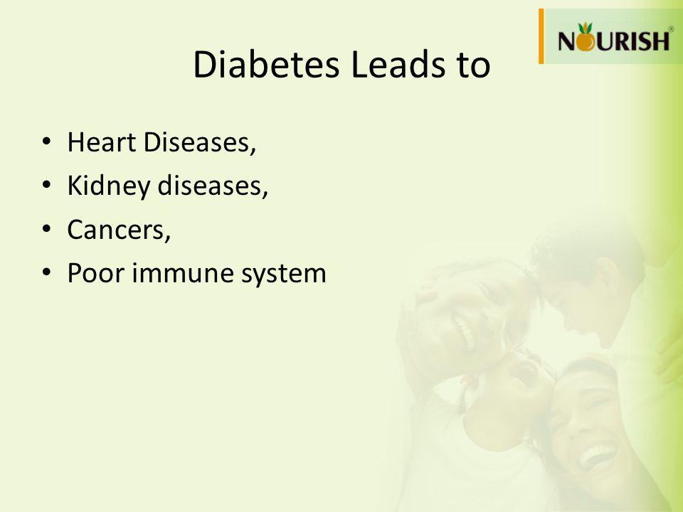 Diabetes Leads to Heart Diseases, Kidney diseases, Cancers,