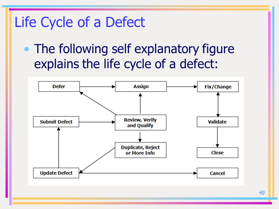 Life Cycle of a Defect The following self explanatory figure explains the life cycle of a defect: