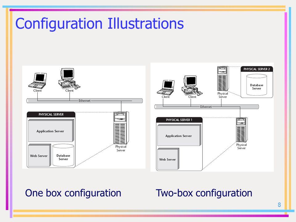 Configuration Illustrations