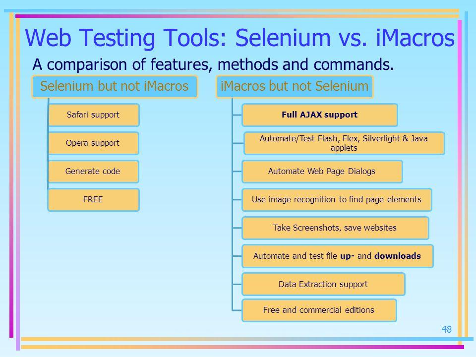Web Testing Tools: Selenium vs. iMacros