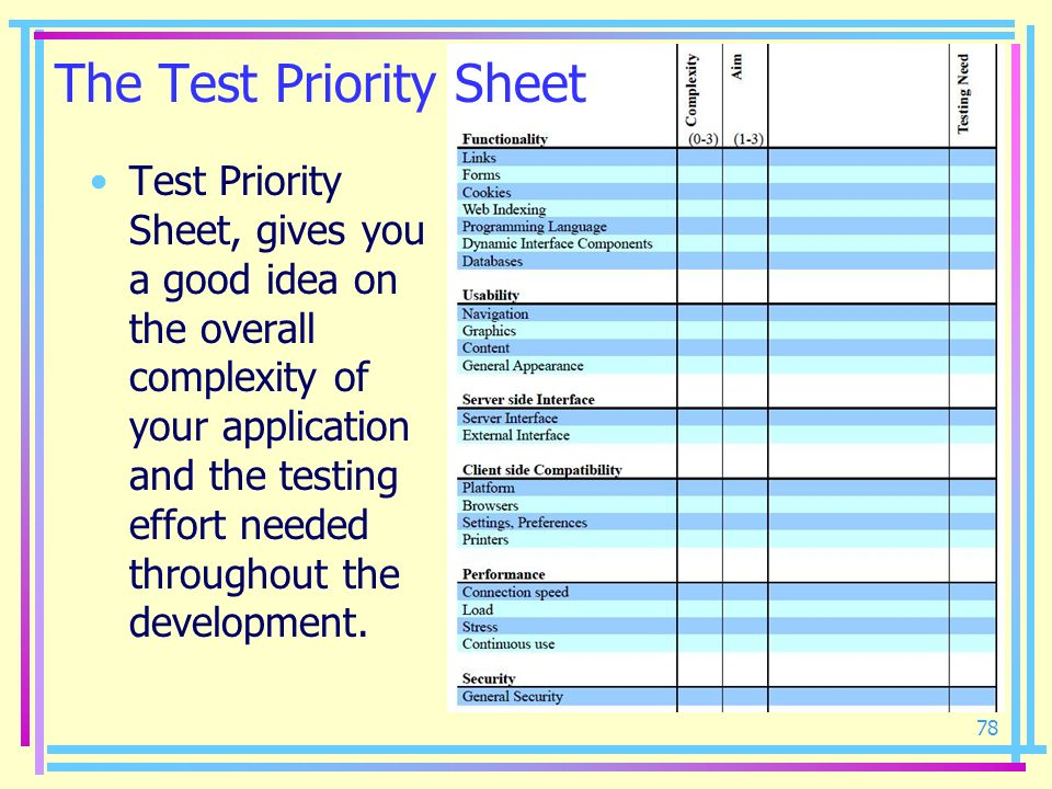 The Test Priority Sheet