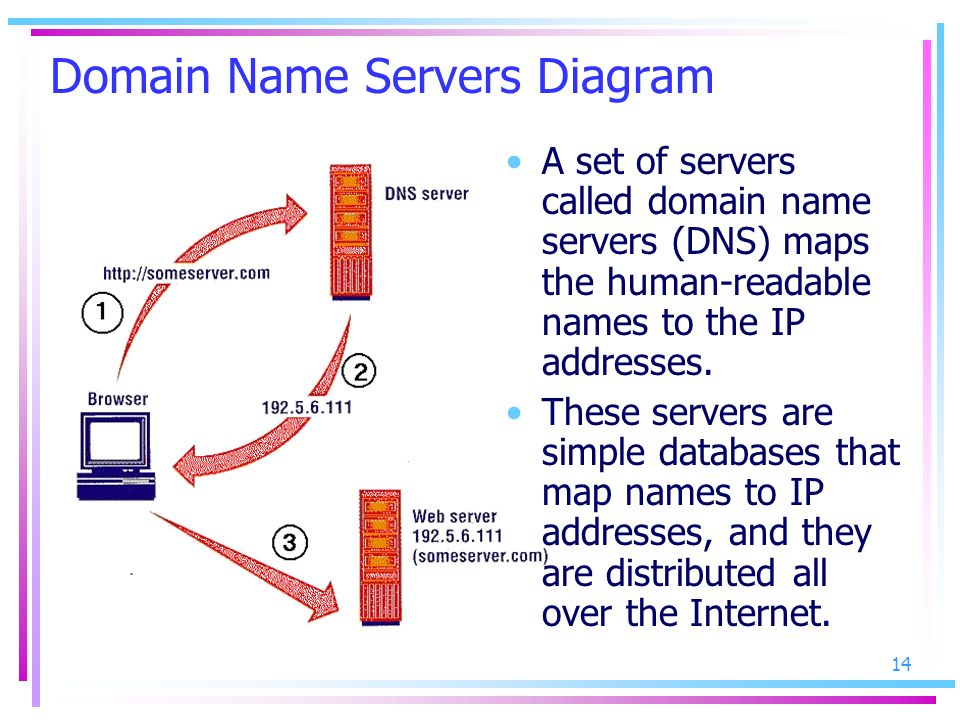 Domain Name Servers Diagram