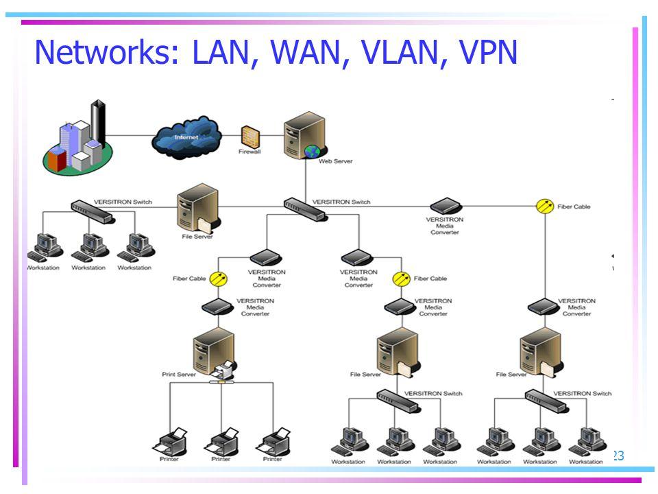 Networks: LAN, WAN, VLAN, VPN
