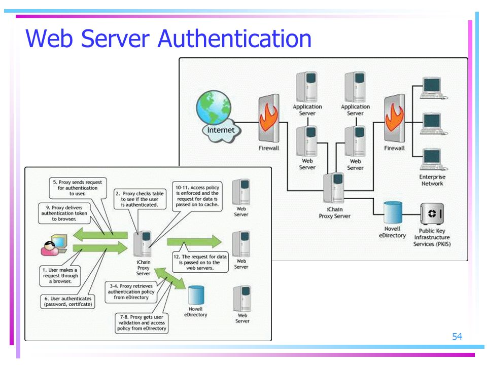 Web Server Authentication