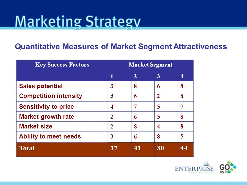 Quantitative Measures of Market Segment Attractiveness