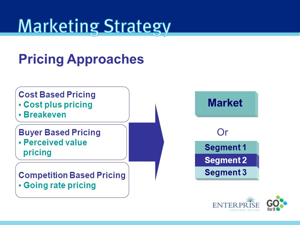 Pricing Approaches Market Or Cost Based Pricing Cost plus pricing