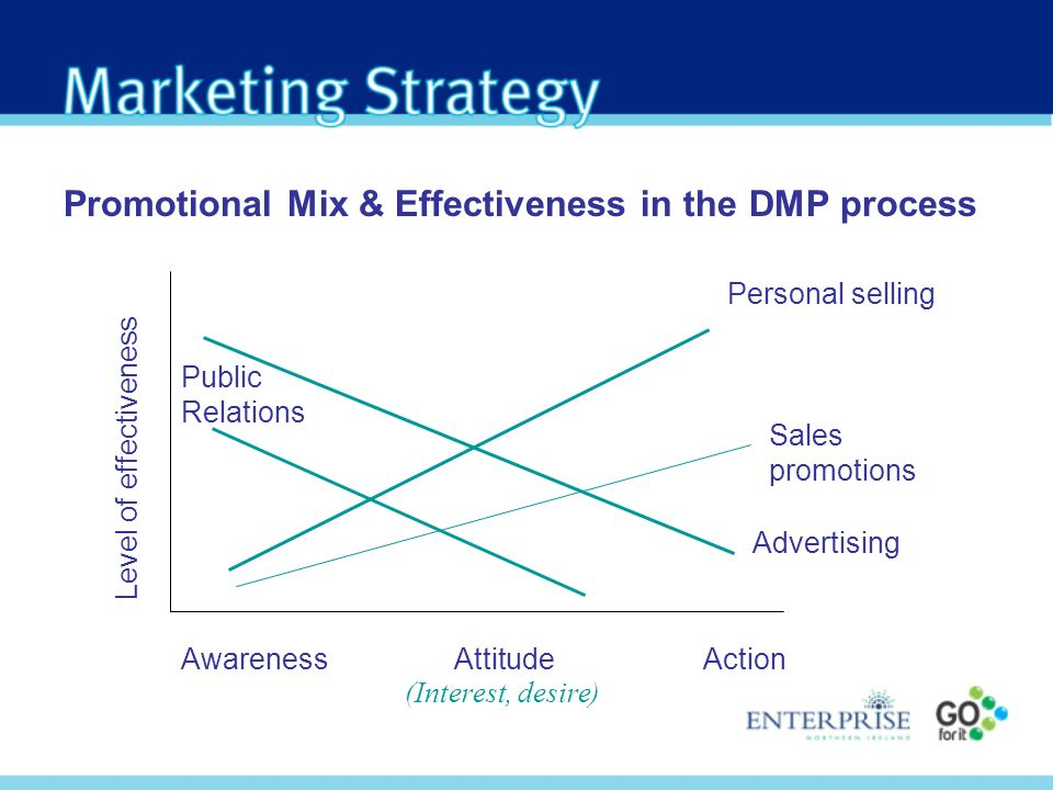 Promotional Mix & Effectiveness in the DMP process