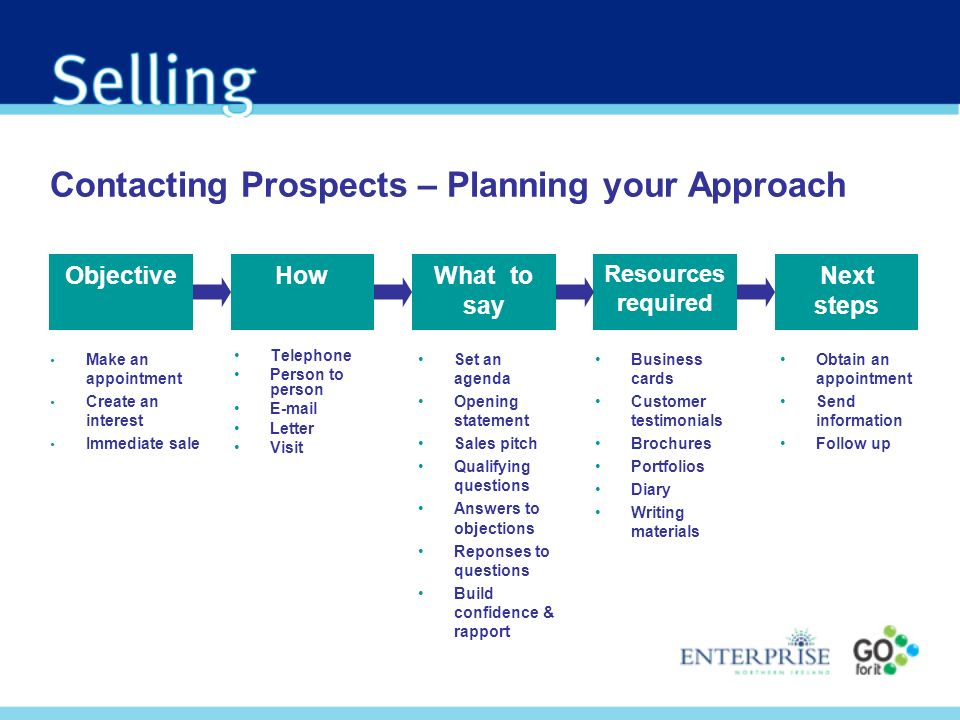 Contacting Prospects – Planning your Approach
