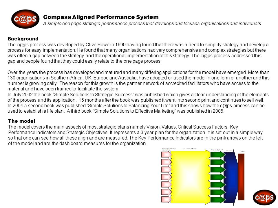 Compass Aligned Performance System