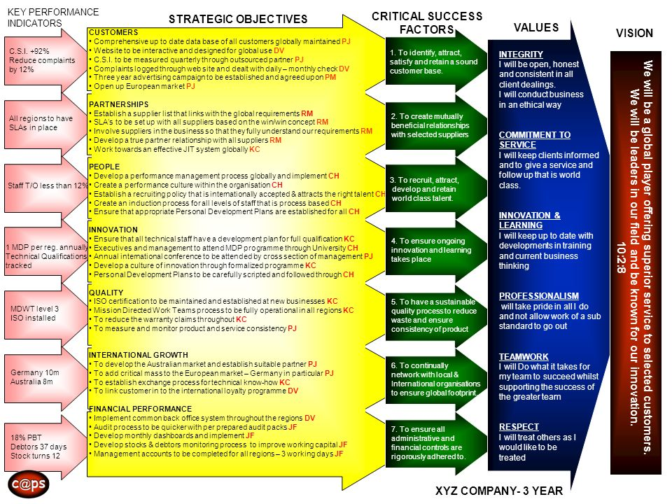 CRITICAL SUCCESS STRATEGIC OBJECTIVES FACTORS VALUES VISION