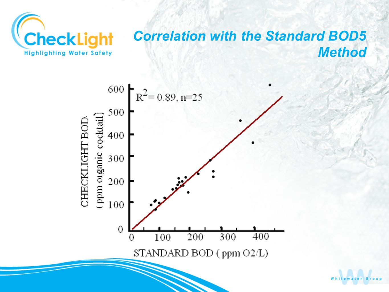 Correlation with the Standard BOD5 Method