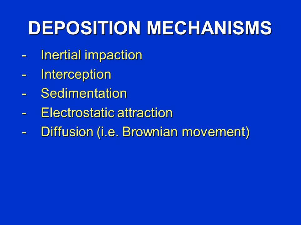 DEPOSITION MECHANISMS