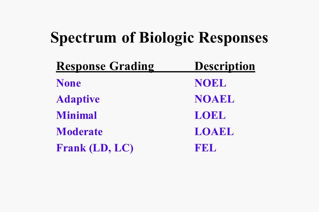 Spectrum of Biologic Responses