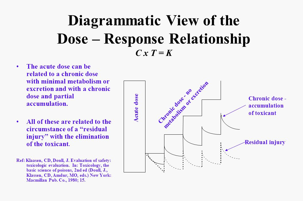 Diagrammatic View of the Dose – Response Relationship C x T = K