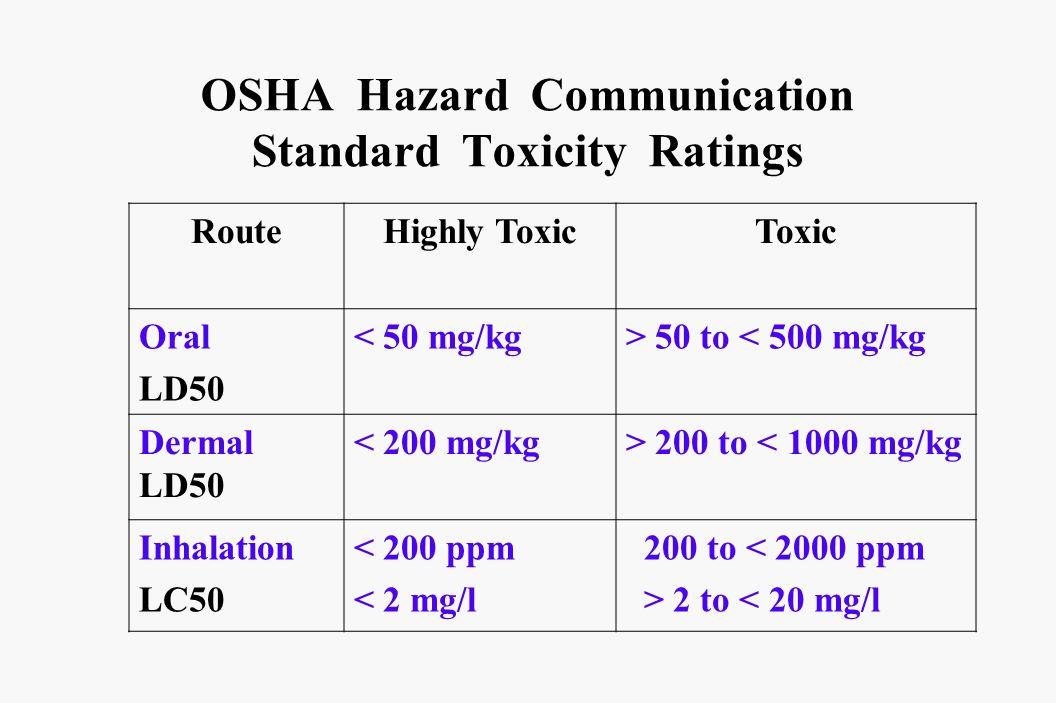 OSHA Hazard Communication Standard Toxicity Ratings