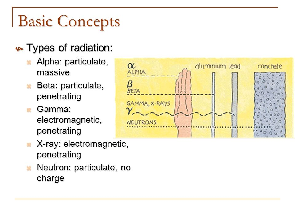 Basic Concepts Types of radiation: Alpha: particulate, massive