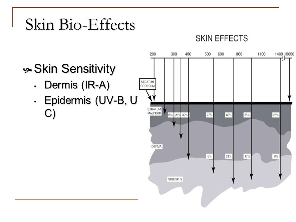 Skin Bio-Effects Skin Sensitivity Dermis (IR-A) Epidermis (UV-B, UV-C)