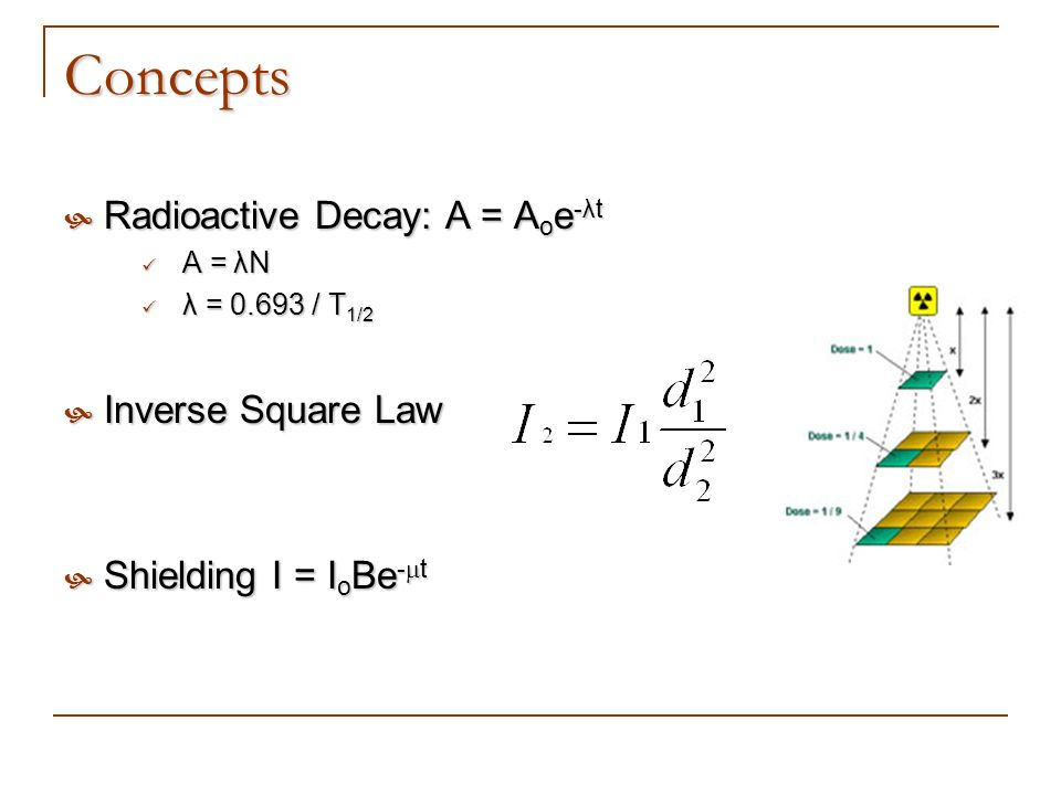 Concepts Radioactive Decay: A = Aoe-λt Inverse Square Law
