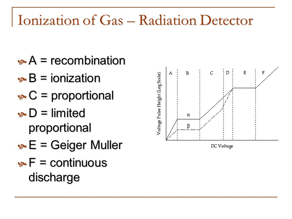 Ionization of Gas – Radiation Detector
