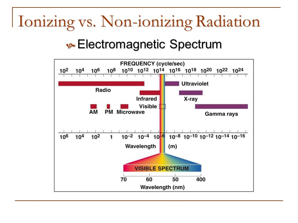Ionizing vs. Non-ionizing Radiation