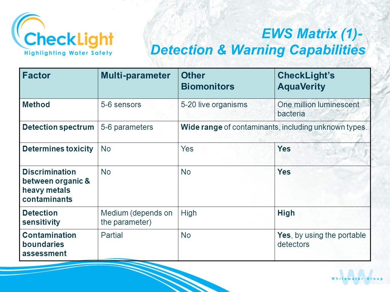 EWS Matrix (1)- Detection & Warning Capabilities