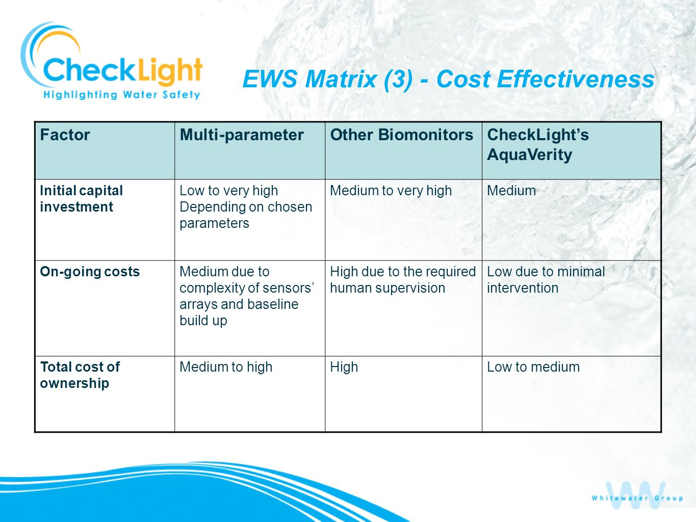 EWS Matrix (3) - Cost Effectiveness