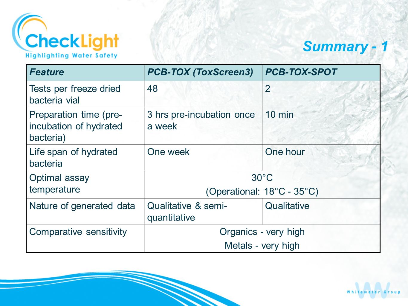 Summary - 1 PCB-TOX-SPOT PCB-TOX (ToxScreen3) Feature 2 48