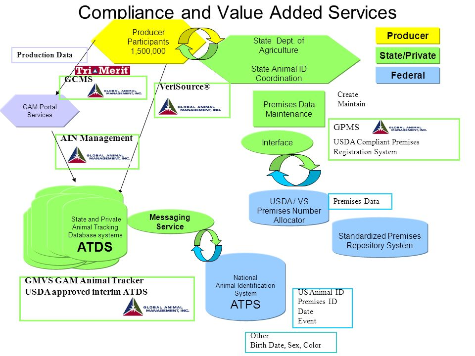 Compliance and Value Added Services