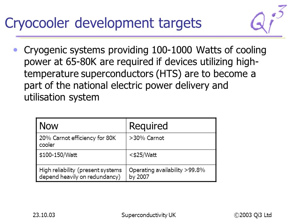 Cryocooler development targets