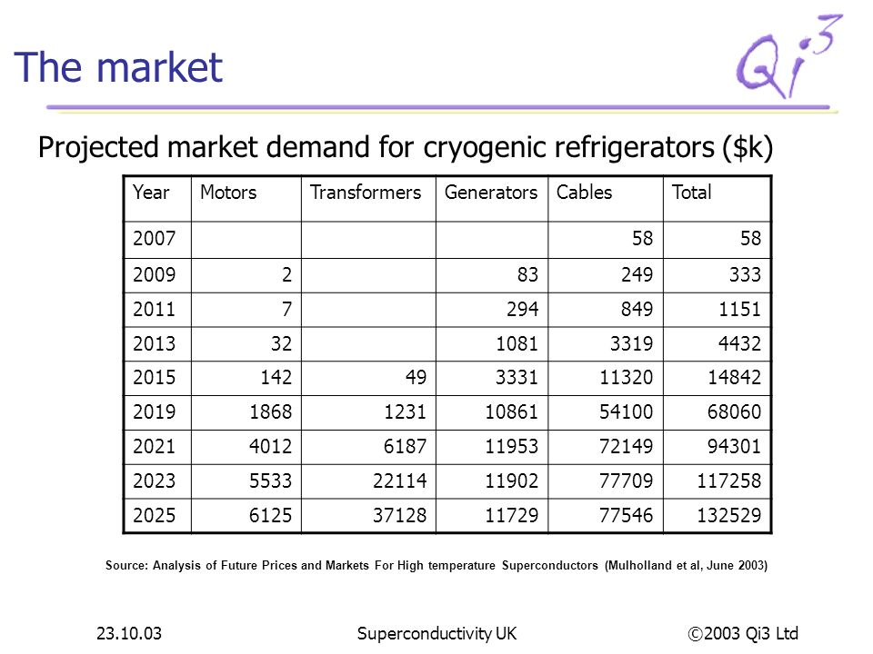 The market Projected market demand for cryogenic refrigerators ($k)