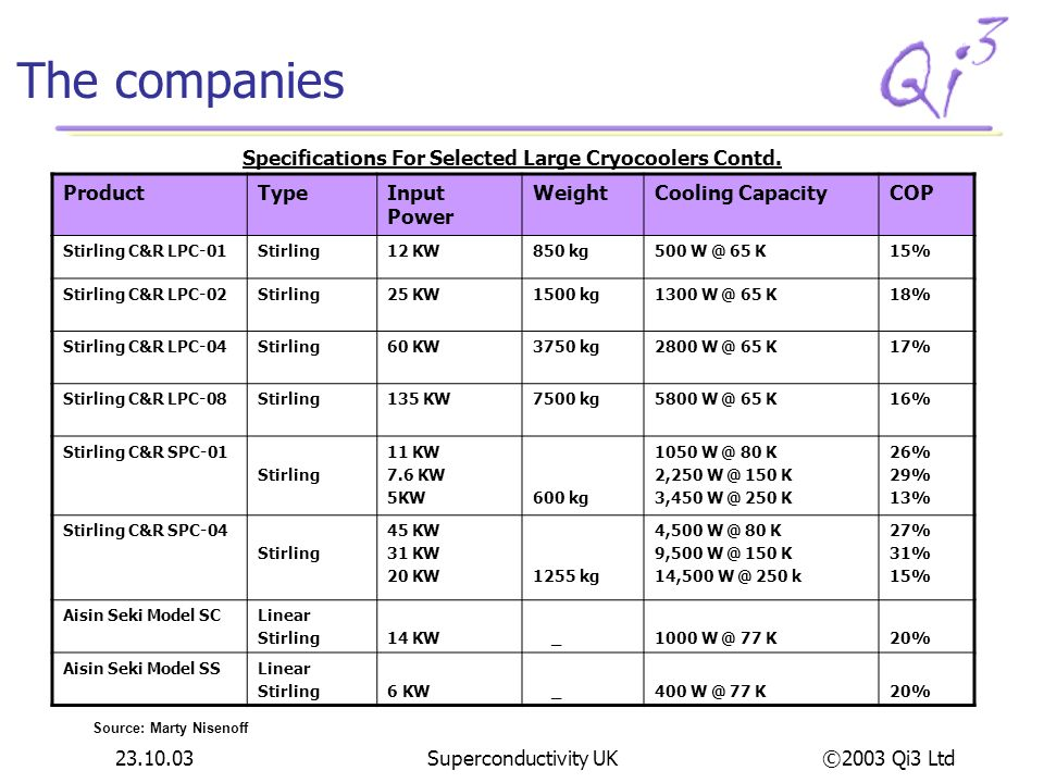 The companies Specifications For Selected Large Cryocoolers Contd.