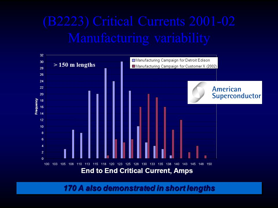 (B2223) Critical Currents 2001-02 Manufacturing variability