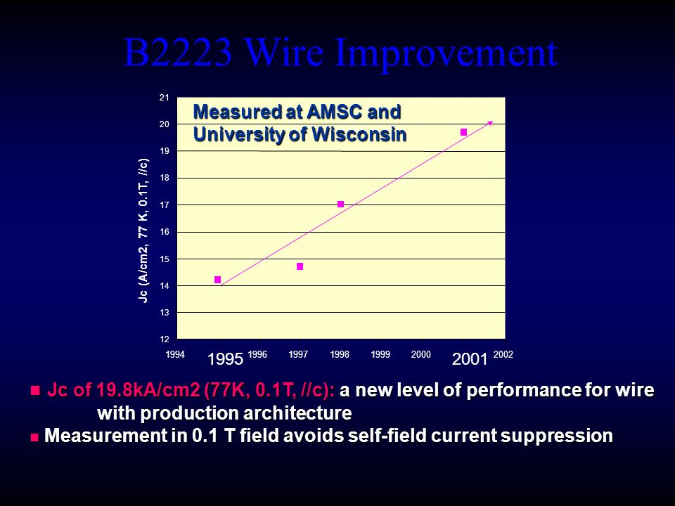 B2223 Wire Improvement Measured at AMSC & UW University of Wisconsin