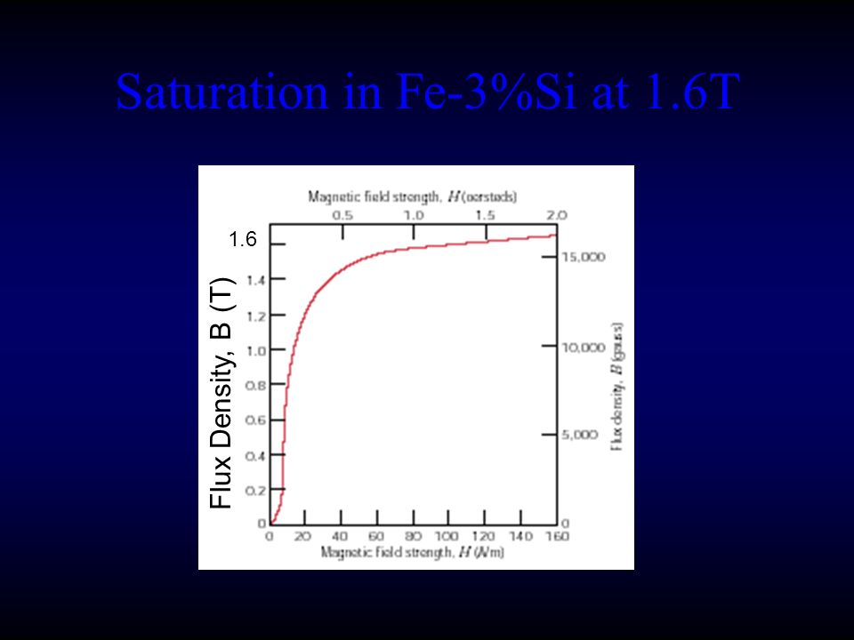 Saturation in Fe-3%Si at 1.6T