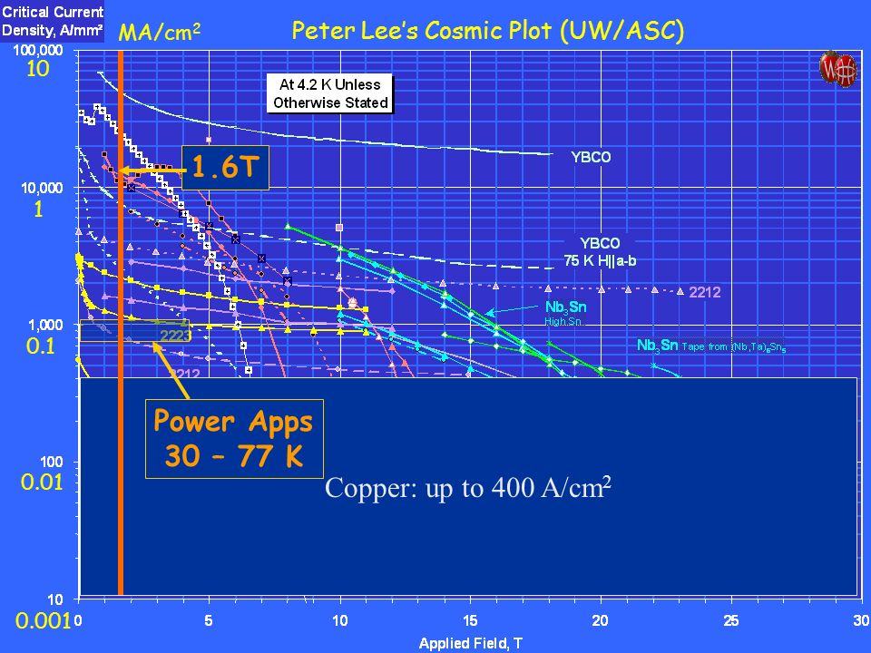 1.6T Power Apps 30 – 77 K Copper: up to 400 A/cm2