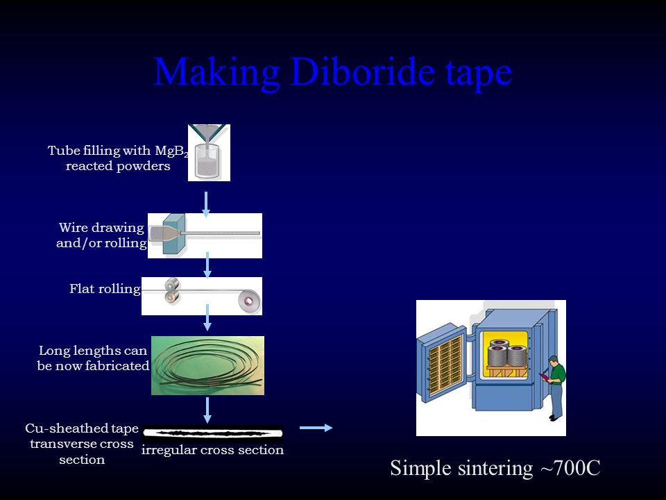 Making Diboride tape Simple sintering ~700C
