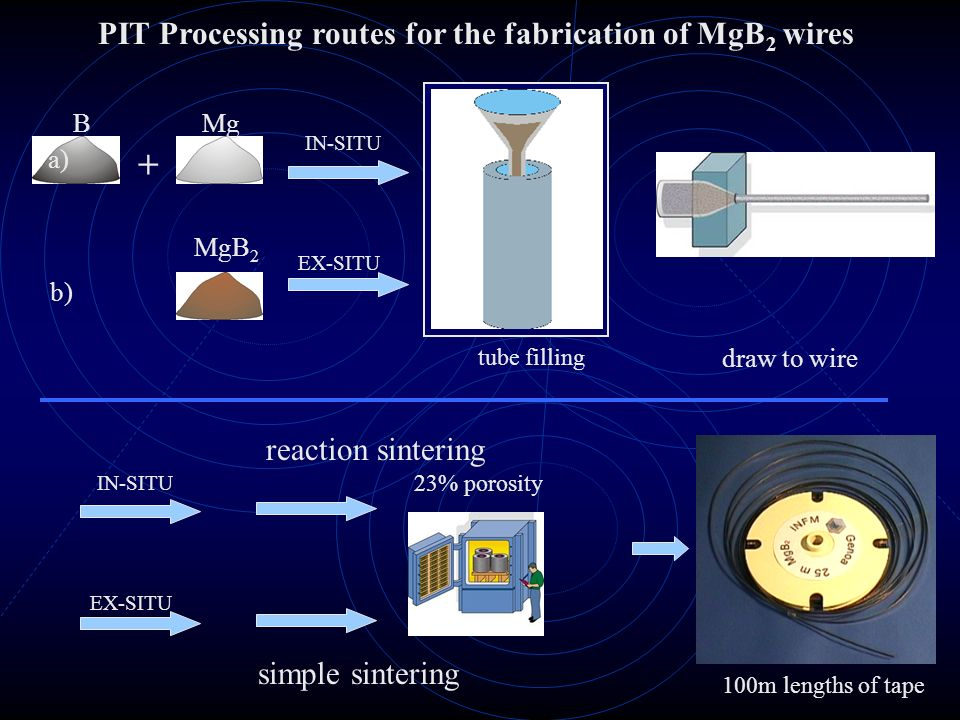 + PIT Processing routes for the fabrication of MgB2 wires