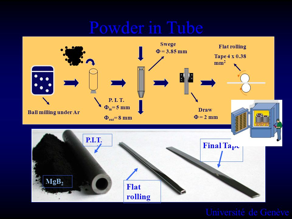 Powder in Tube Université de Genève Final Tape Flat rolling P.I.T.