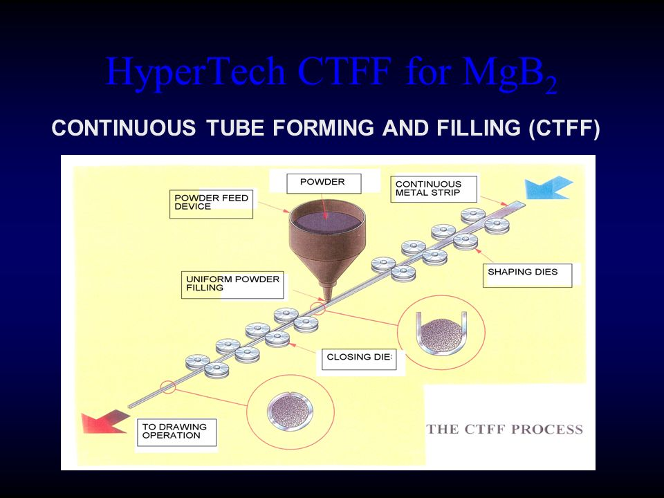 HyperTech CTFF for MgB2 CONTINUOUS TUBE FORMING AND FILLING (CTFF)