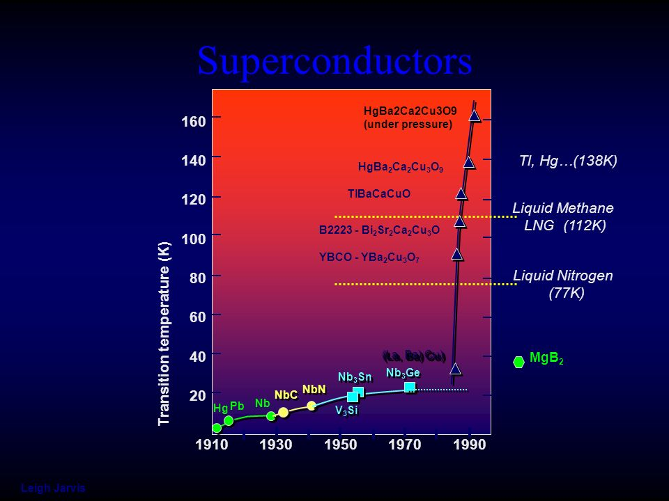 Superconductors 1910. 1930. 1950. 1970. 1990. 20. 40. 60. 80. 100. 120. 140. 160. Liquid Nitrogen.