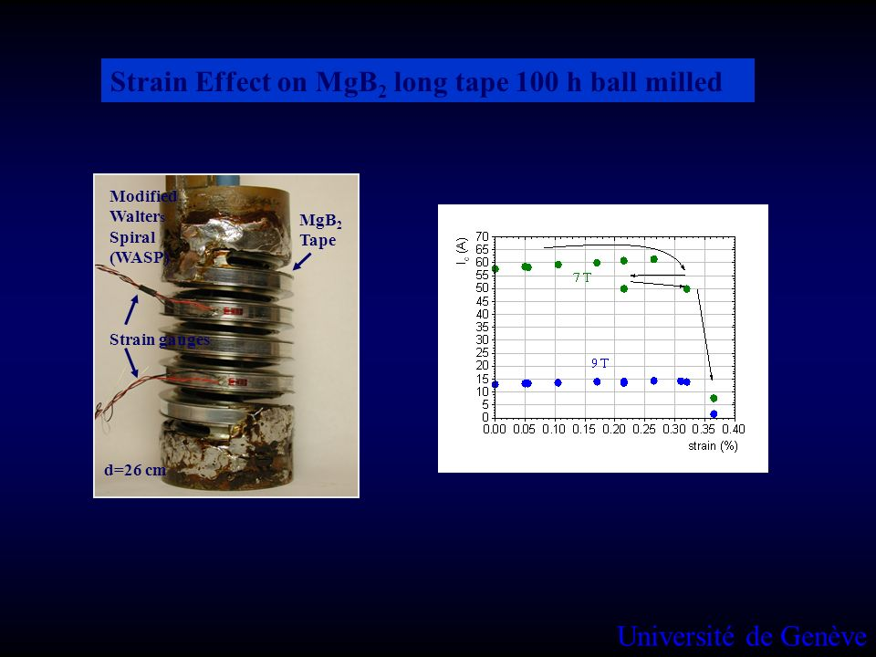 Strain Effect on MgB2 long tape 100 h ball milled
