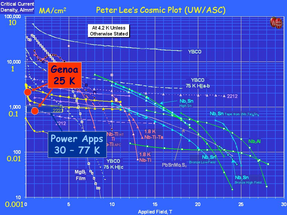 Genoa 25 K Power Apps 30 – 77 K Peter Lee's Cosmic Plot (UW/ASC)
