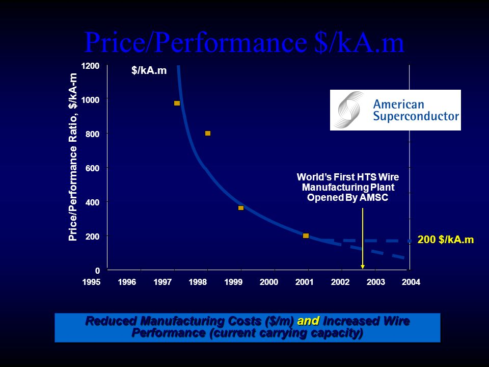 Price/Performance $/kA.m