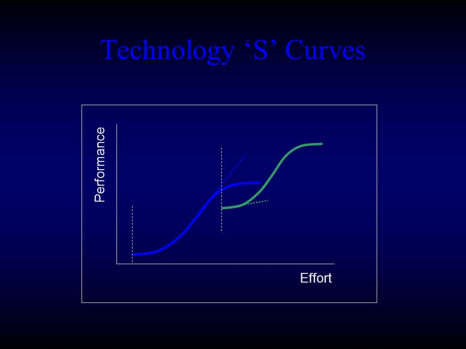Technology 'S' Curves Effort Performance