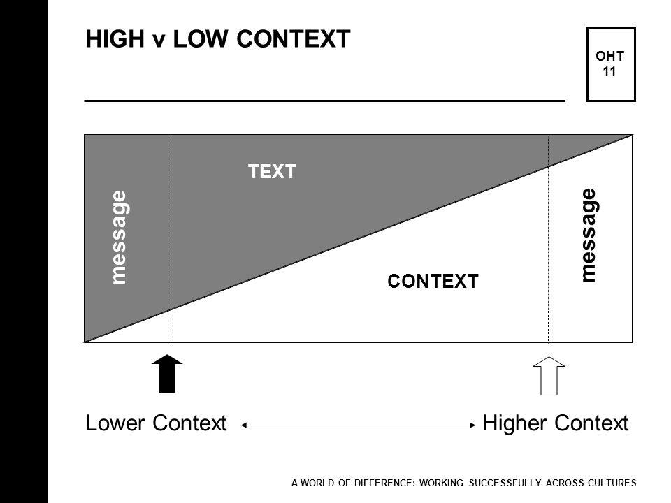 HIGH v LOW CONTEXT message message Lower Context Higher Context TEXT