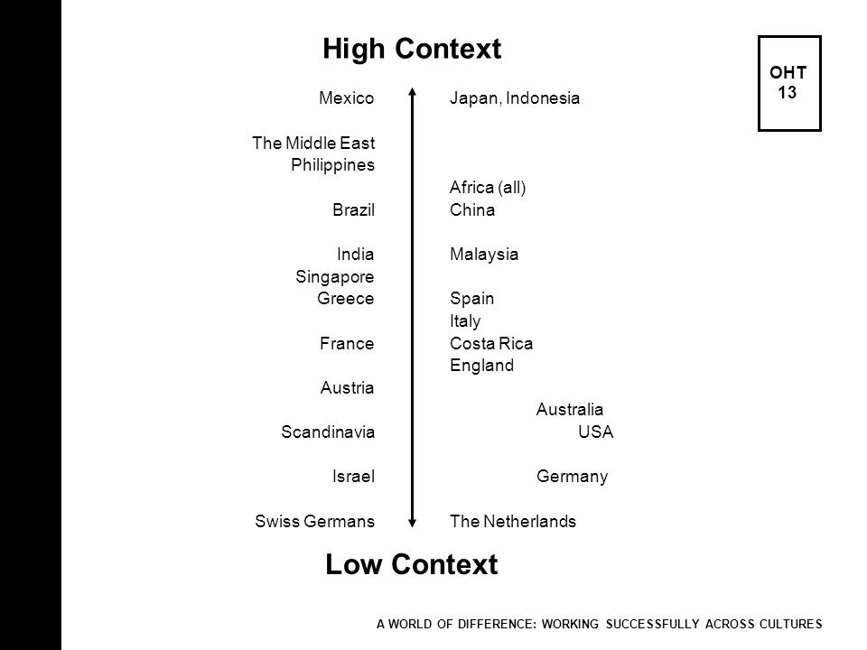High Context Low Context