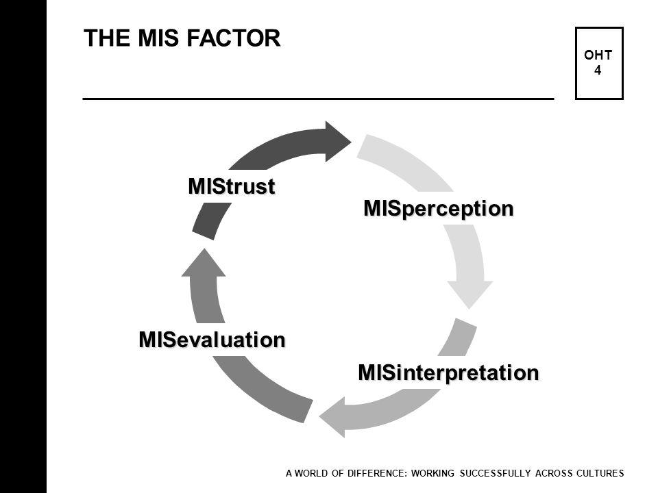 THE MIS FACTOR MIStrust MISperception MISevaluation MISinterpretation